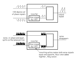 tech tip unbalanced vs balanced i o and signal chains the hub balanced circuit phase mirroring