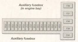 ford fiesta mk4 fourth generation 1995 1999 fuse box ford fiesta mk4 fuse box engine bay