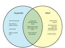 Drugs Venn Diagram Difference Between Ibuprofen And Advil Whyunlike Com