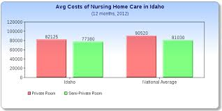 idaho nursing home costs