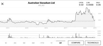 Australian Vanadium Has Tremendous Upside Potential
