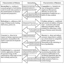 business ethics raymond l wheeler integration diagram
