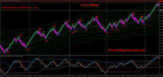 Renko Charts Pdf Median Renko System Forex Strategies Forex Resources