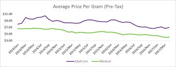 Marijuana Street Price Chart Marijuana Prices In Denver And Colorado Spring 2017 Update