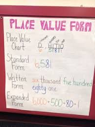 Grade 2 Math Number A7 Place Value Anchor Chart Only To