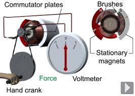 electric generator physics. Plain Electric How The Electric Generator Works On Electric Generator Physics