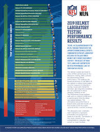 Nfl Coaches Play Chart Helmet Laboratory Testing Performance Results Nfl Play