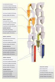 Cement Cyclone Design Cyclone Preheater Products