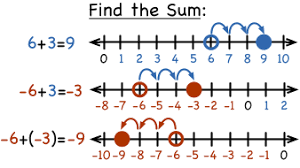 Image result for adding & subtracting integers