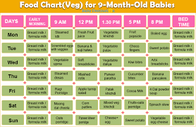 Baby Food Chart After 8 Months A Helpful And Complete Food Chart For 9 Months Baby Food Menu