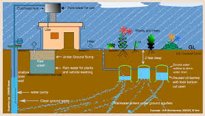 essay on need for rainwater harvesting in writing a good online writing paper for kindergarten