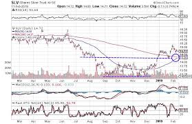 Slv Chart Silver Stocks Look Poised To Move Higher