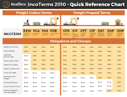Freight Incoterms Chart Incoterms Are Buying And Selling Terms Used In International