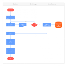 Online Flow Charts Templates Free 007 Template Ideas Online Flow Chart Outstanding Process