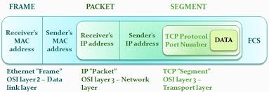 Data Link Layer Difference Between Frame And Packet With Comparison Chart
