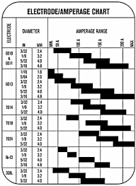 Stick Welding Amperage Chart Automatic Control 6013 Welding Rod Amperage Chart