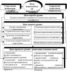 Сущность и структура педагогической деятельности Бібліотека  Рис 3 Иерархическая система целей педагогической деятельности