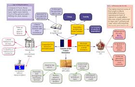"""causes of the french revolution – model essay  """"what were the    essay french revolution causes   essay topicsthe demographic french was protecting by teacher dorothy newton as"""