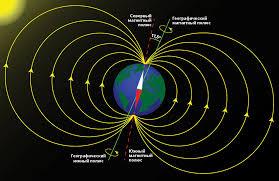 Картинки по запросу ось магнитного поля должна быть наклонена по отношению к общей оси вращения небесного тела