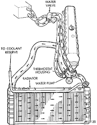 jeep tj 2 5 engine fuse box diagram auto electrical wiring diagram 96 chevy corsica engine diagram u2022 wiring diagram for