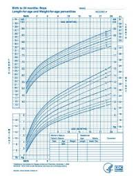 Infant Boy Growth Chart E Database Org Page 1026 Of 1249 Free Document Samples