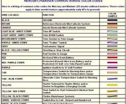 Car Colour Codes Chart Wire Diagram Color Codes Wiring Diagrams