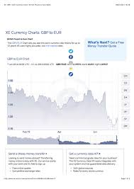 Xe Currency Chart Currency Exchange Rates