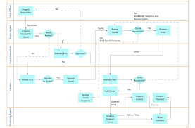 Sequence Diagram Visio Process Diagram In Visio Example Electrical Wiring Diagram