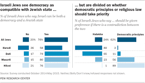 Israels Religiously Divided Society Pew Research Center