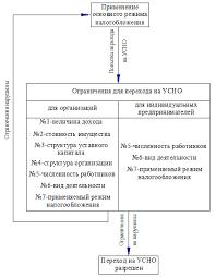 Упрощенная система налогообложения Особенности упрощенной системы налогообложения диплом