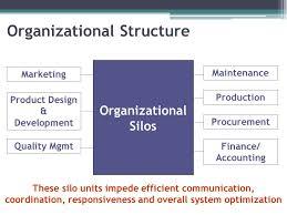 Lean Organization Chart Lean Organizational Structure Lean Leadership Series Ppt