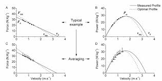 typical example of linear force velocity f v graph a and polynomial