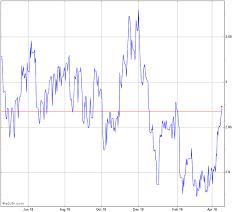 Malaysian Ringgit To Australian Dollar Chart Aud Vs Myr Chart Audmyr Advfn