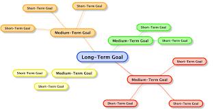 goal setting mind map coach logic