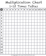 Multiplication Chart Up To 15 Times Table Tests Multiplication Charts Free Download