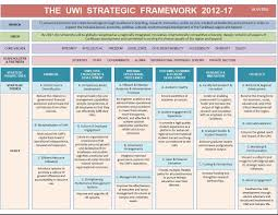 Strategic Planning Framework Strategic Framework Strategic Planning Template Strategic