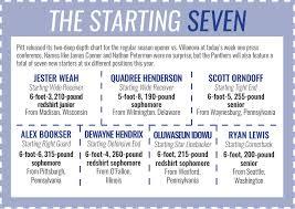 Pitt Football Week One Depth Chart Breakdown The Pitt News