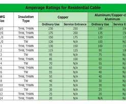 Residential Ampacity Chart Electrical Cable Size Load Chart Professional Cable