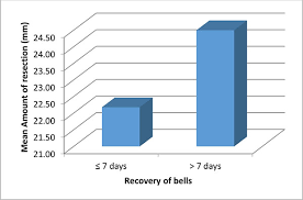 Ptosis Chart The Relationship Of Amount Of Resection And Time For