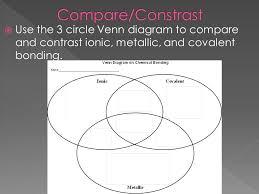 Ionic And Covalent Bonds Venn Diagram Ionic Vs Covalent Bonds Venn Diagram