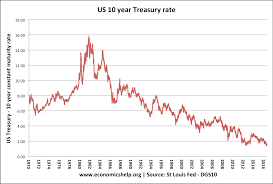 10 Year Gilt Chart Factors That Determine Bond Yields Economics Help