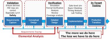 Design Verification Process Safety Critical Verification In Do 254 Verification