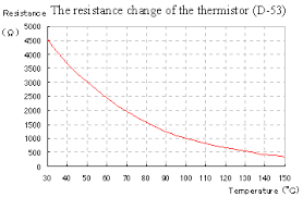 5k Ohm Thermistor Chart Circuit Explanation Of The Thermostat