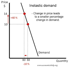 Chocolate Prices Chart Inelastic Demand Economics Help