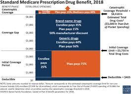 Medicare Low Income Subsidy Chart 2019 Standard Medicare Prescription Drug Benefit 2018 50