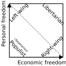 Political Ideology Boundless Political Science