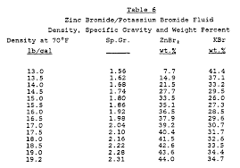 Wo1988001010a1 Calcium Free Clear High Density Fluids