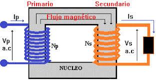 Resultado de imaxes para transformador electrico
