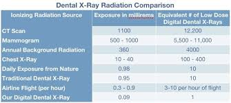 Dental X Ray Radiation Safety Comparison Chart Dental