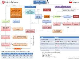 Irctc Chart Not Prepared 50 Always Up To Date Irctc Train Chart Preparation Time